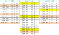 2019年セ・リーグ個人打撃成績2