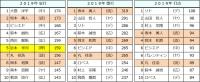 2019年セ・リーグ個人打撃成績3