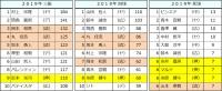 2019年セ・リーグ個人打撃成績5