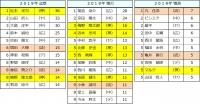 2019年セ・リーグ個人打撃成績6