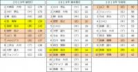 2019年セ・リーグ個人投手成績5