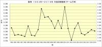 阪神1994年~2019年年度別成績推移_チーム打率