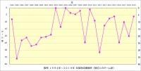 阪神1994年~2019年年度別成績推移_首位とのゲーム差
