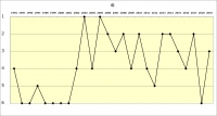 阪神1994年~2019年年度別成績推移_順位