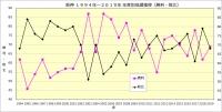 阪神1994年~2019年年度別成績推移_勝敗