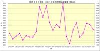 阪神1994年~2019年年度別成績推移_打点