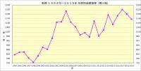 阪神1994年~2019年年度別成績推移_奪三振