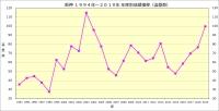 阪神1994年~2019年年度別成績推移_盗塁数