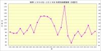 阪神1994年~2019年年度別成績推移_本塁打