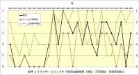阪神1994年~2019年年度別成績推移_順位・打率・防御率