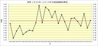 阪神1994年~2019年年度別成績推移_勝率