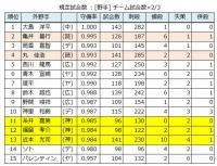 2019年セ・リーグ個人守備成績_外野手