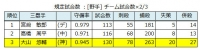 2019年セ・リーグ個人守備成績_三塁手