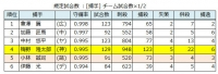 2019年セ・リーグ個人守備成績_捕手