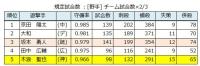 2019年セ・リーグ個人守備成績_遊撃手
