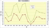 福留_年度成績推移2