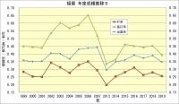 福留_年度成績推移5
