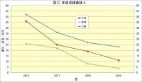原口_年度成績推移4