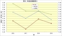 原口_年度成績推移5