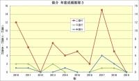 俊介_年度成績推移3