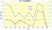 俊介_年度成績推移4
