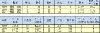 野村監督時代_年度成績推移