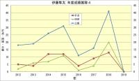 伊藤隼太_年度成績推移4