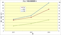 大山_年度成績推移4