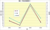 陽川_年度成績推移1