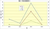 陽川_年度成績推移4