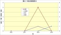陽川_年度成績推移6