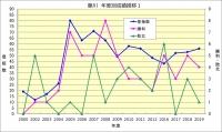 藤川年度別成績推移1