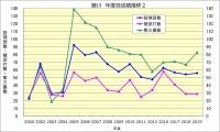 藤川年度別成績推移2