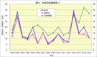 藤川年度別成績推移3