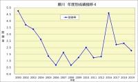 藤川年度別成績推移4