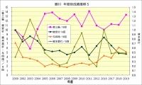 藤川年度別成績推移5