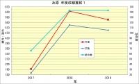 糸原年度別成績推移1