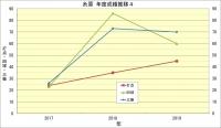 糸原年度別成績推移4