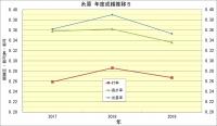 糸原年度別成績推移5