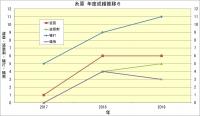 糸原年度別成績推移6