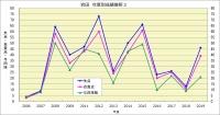 岩田年度別成績推移3