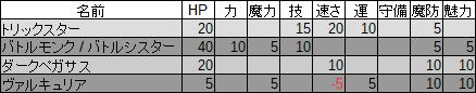DLCキャラクター兵種成長率