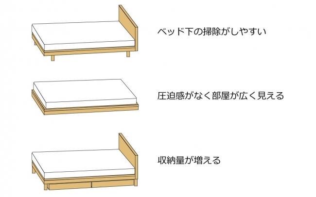 ベッドフレームの脚のデザイン