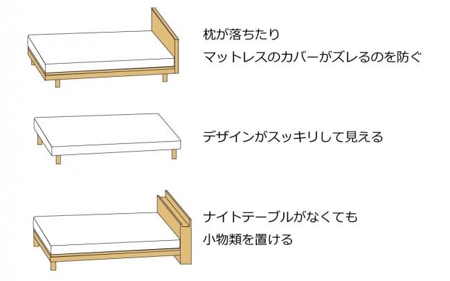 ベッドフレームのヘッドボードのデザイン