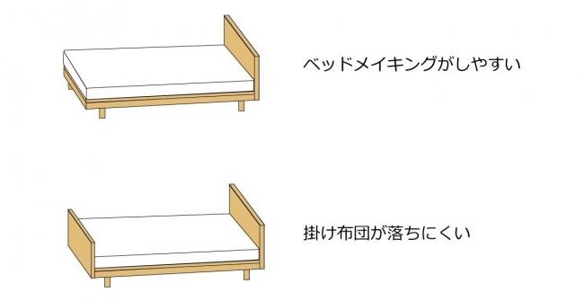 ベッドフレームのフットボードのデザイン