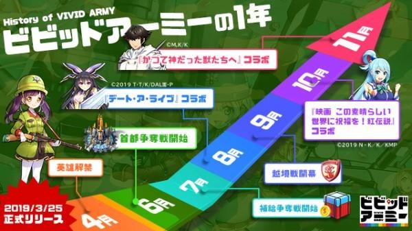 基本プレイ無料のブラウザ戦略シミュレーションゲーム、ビビッドアーミー、1種年!これまでの軌跡と今後の実装スケジュールを公開したよ