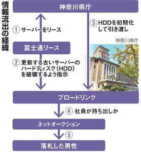 神奈川県 神奈川県庁 HDD 流出 個人情報 富士通リース ブロードリンク