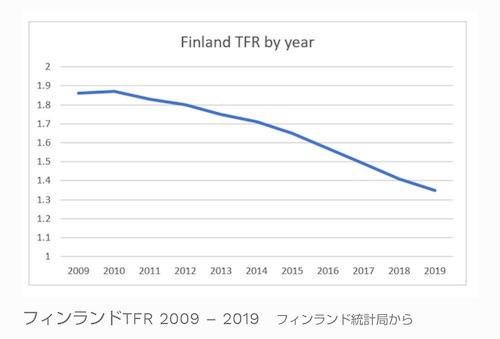 フィンランド 人口 出生率 少子化 幸福度