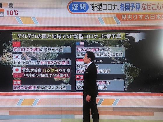 テレビ朝日 モーニングショー フェイクニュース 予備費 補正予算