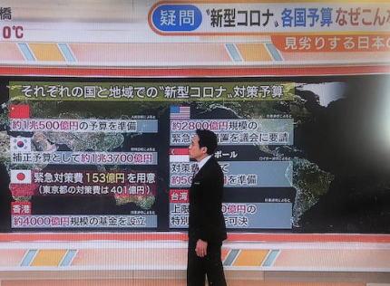テレ朝「各国の新型コロナ対策予算、数千億も予算を出す国がある中で、日本はたったの153億円だけ」 ←フェイクニュースでした。日本の153億円は予備費で、5000億ある融資枠を意図的にスルー
